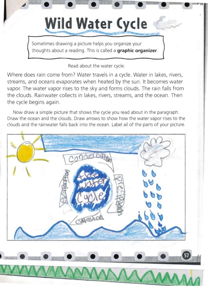 Water cycle pic