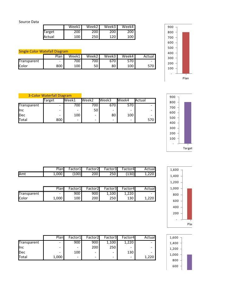 Source Data                            Week1     Week2     Week3     Week4              900              Target          2...