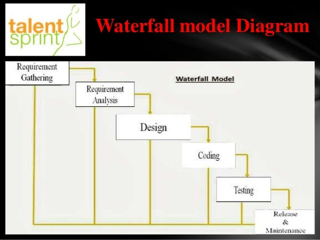 waterfall model ppt final   waterfall model diagram
