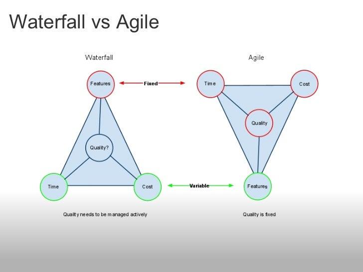 Agile vs waterfall vs scrum images for Agile methodology vs waterfall method