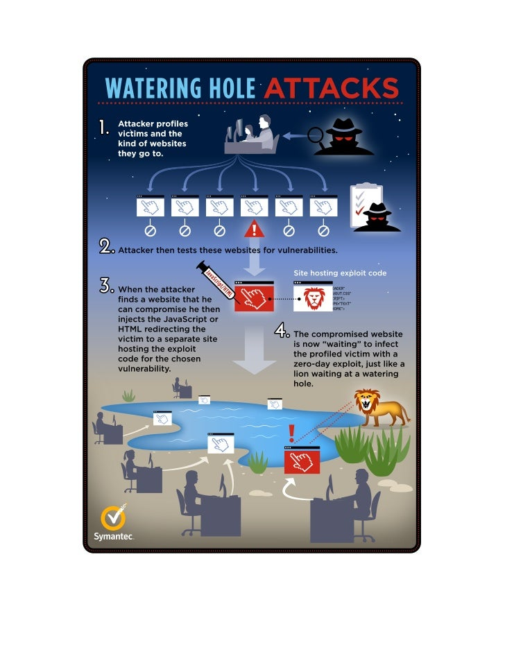 Waterhole Attack