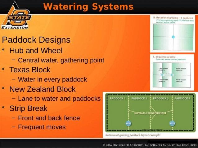 Watering Systems  % Soil Organica Matter  Paddock Designs • Hub and Wheel – Central water, gathering point  • Texas Block ...