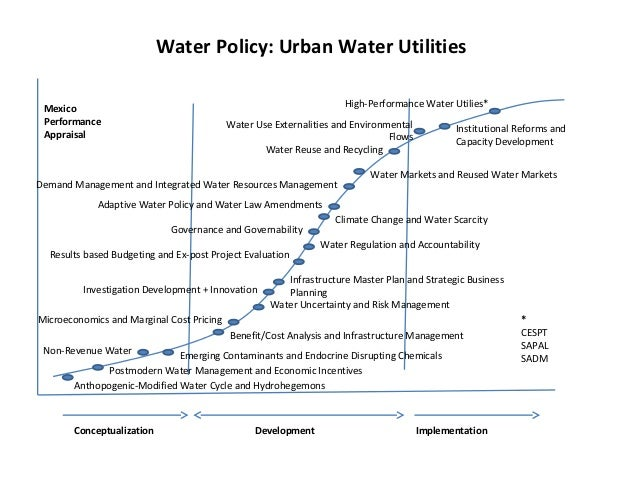 Water Policy Futures Mexico