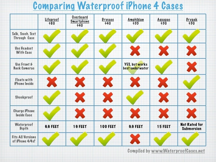 Comparing Waterproof iPhone 4 Cases                                 Overboard                    Lifeproof                ...