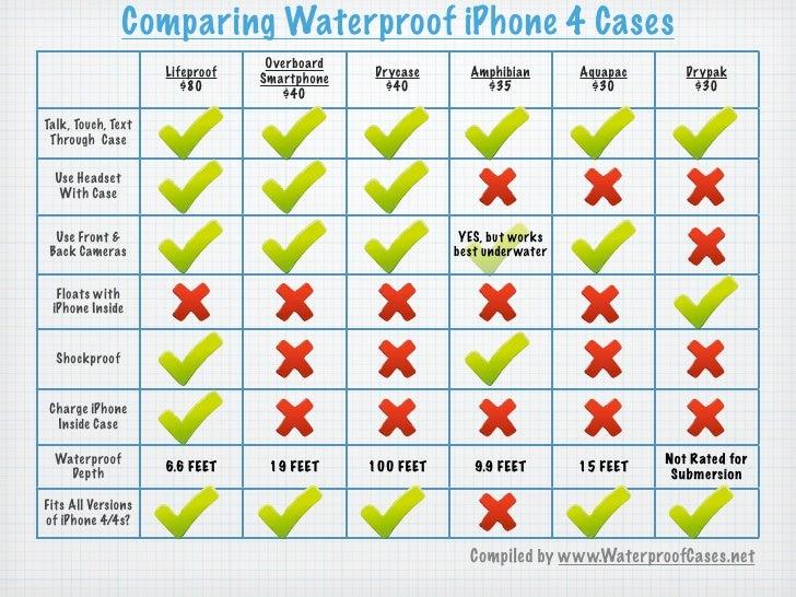 Waterproof iPhone 4 Comparison Chart
