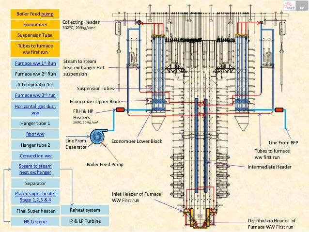 solar steam engine diagram steam power elsavadorla