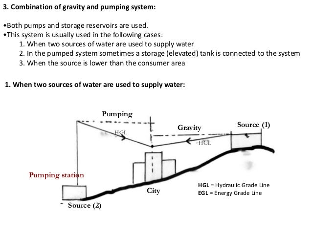 water distribution system thesis United states environmental protection agency water distribution system analysis field studies, modeling and management a reference guide for utilities field studies acm12 modeling flow gage o conductivity meter(cm01-20| m injection point cmos cm04 management d near entry point if/ d average residence time d hightotaltrihalomethanes d high haloacetic acids.