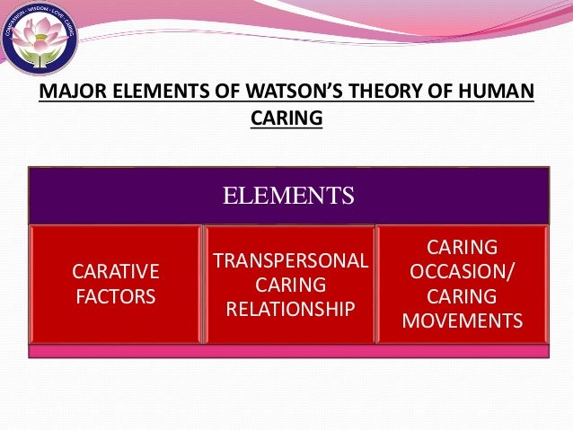 Related Keywords  U0026 Suggestions For Of Human Caring Theory