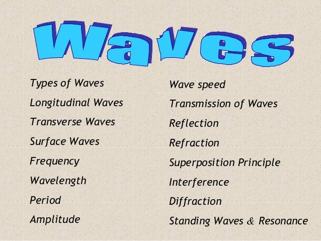 Topic List Types of Waves Longitudinal Waves Transverse Waves Surface Waves Frequency Wavelength Period Amplitude Wave spe...