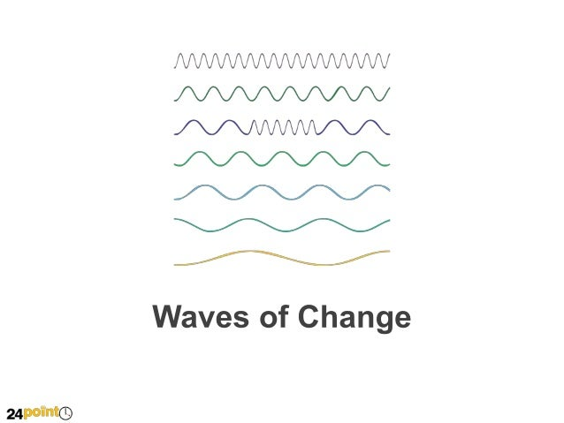 Waves of Change - PowerPoint Slide