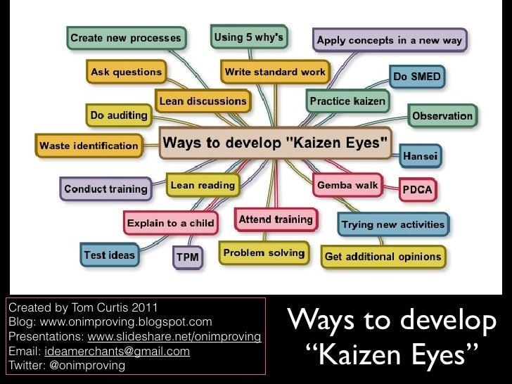Chart: How to Develop Kaizen Eyesight