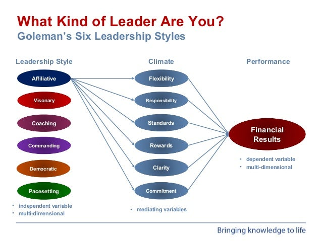 an analysis of leadership and management