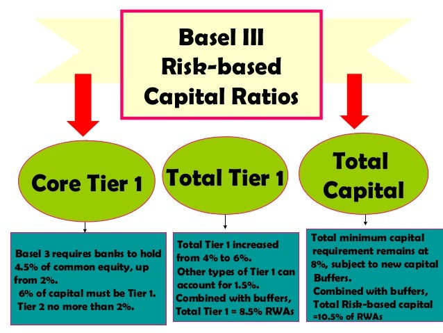 implementation of basel in bank risk