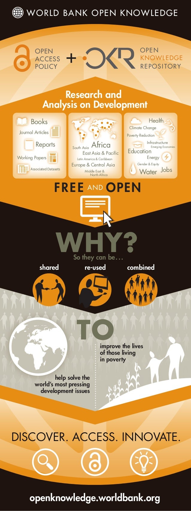 TO shared re-used combined openknowledge.worldbank.org DISCOVER. ACCESS. INNOVATE. help solve the world's most pressing de...