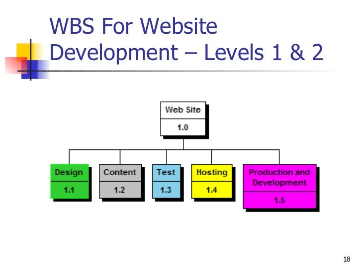 wbs on developing online website Where do i find wbs examples about the wbs tool wbs tool is a free web software for building project work breakdown structures (wbs), wbs charts, organograms and other types of hierarchies.