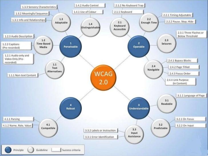 Wcag 2 end