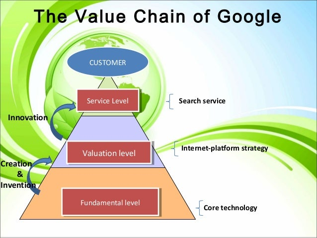 value chain analysis of google essays As technology tends to impact on all aspects of the value chain integration of the chain a value chain analysis can help our essay writing.