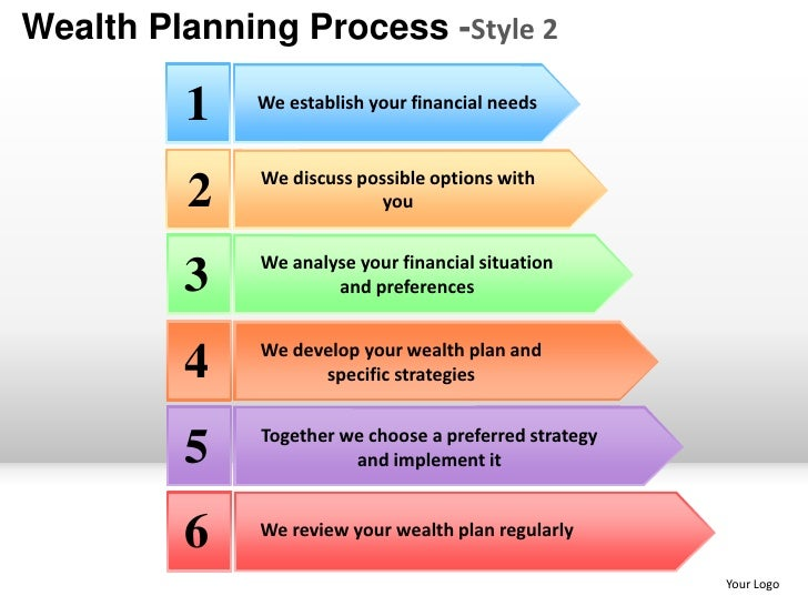Wealth Financial Planning Process Style2 Powerpoint