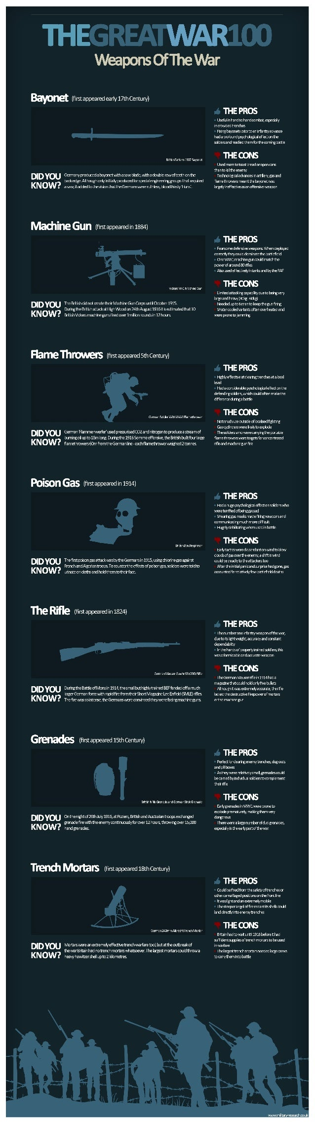 First World War infographic - Weapons
