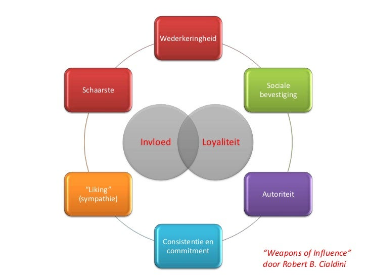 Six weapons of influence essay