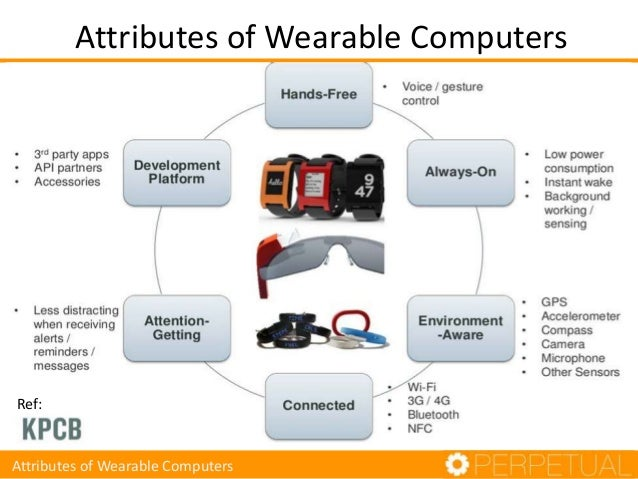 the six attributes of wearable computing Software for wearable devices: challenges and opportunities he jiang 1, xin chen 1, shuwei zhang , xin zhang smart wearable computing and smart wearable devices six attributes at the international conference on wearable computing (icwc) [1.