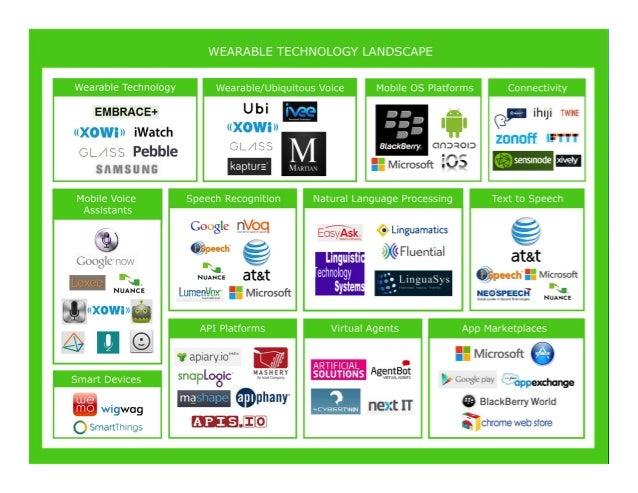 Wearable Voice Technology Landscape Infographic