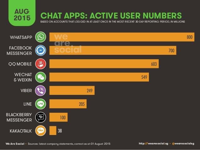 Wachstum in der digitalen Welt: Internet +8 Prozent ...