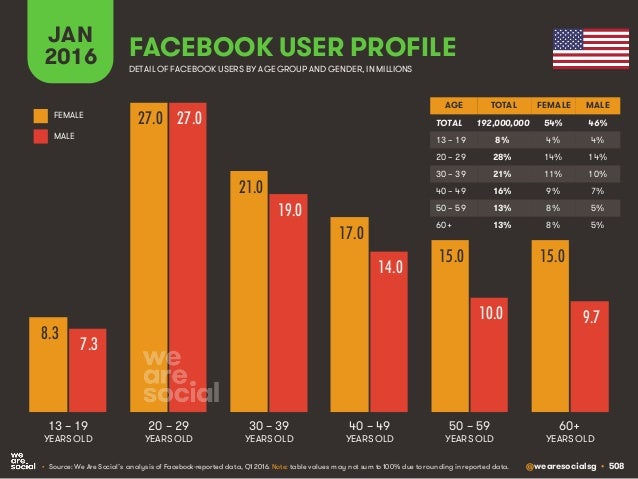 Facebook User Profile - We Are Social Digital in 2016