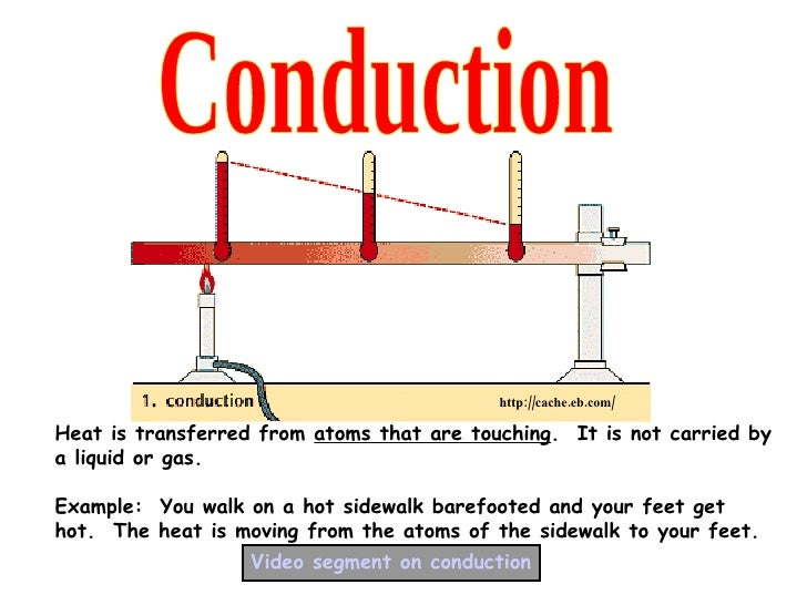 Conduction Examples Science Weather energy and heat transfer