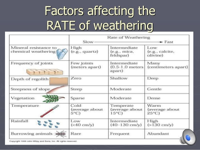 factors that affect the rate of Get an answer for 'what are some factors affecting reading  several factors affect an individual's ability to read:  factor affecting rate of electrochemical.