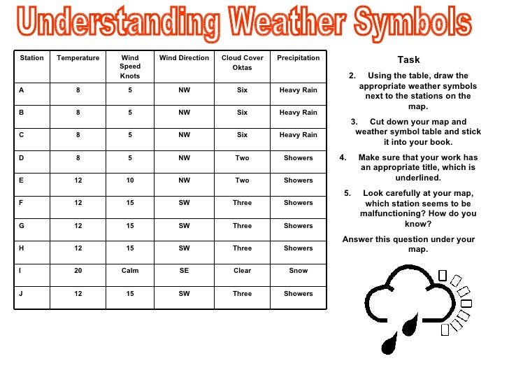 Weather Station Symbols Worksheet weather worksheet : new 964 weather ...
