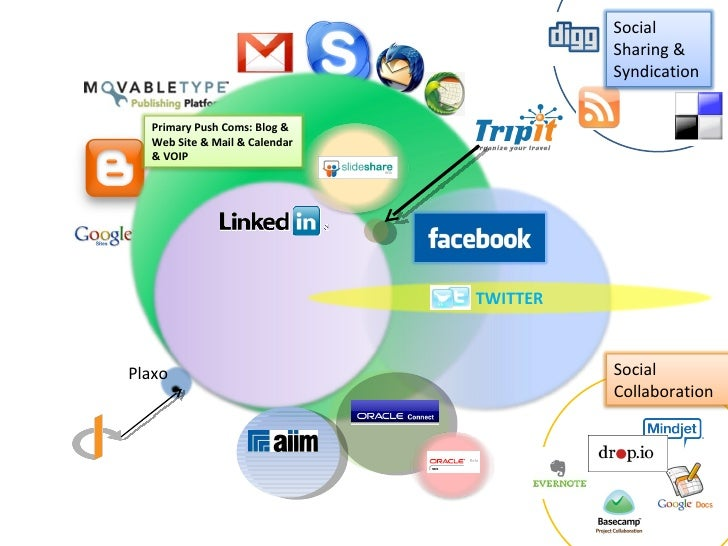 Primary Push Coms: Blog & Web Site & Mail & Calendar & VOIP TWITTER Plaxo Social Sharing & Syndication Social Collaboration