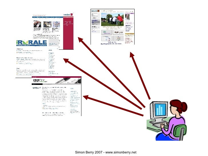 Web 2.0 Forums And Groups