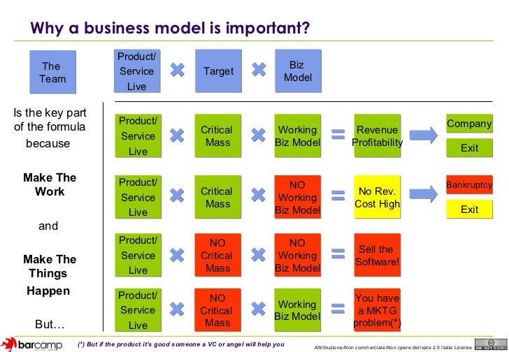 Web Business Model 2.0 - Modelli e prospettive di business dei siti, …