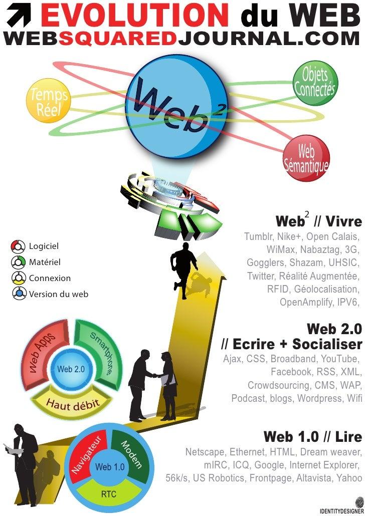 Evolution du Web vers le Web Squared (Web²)