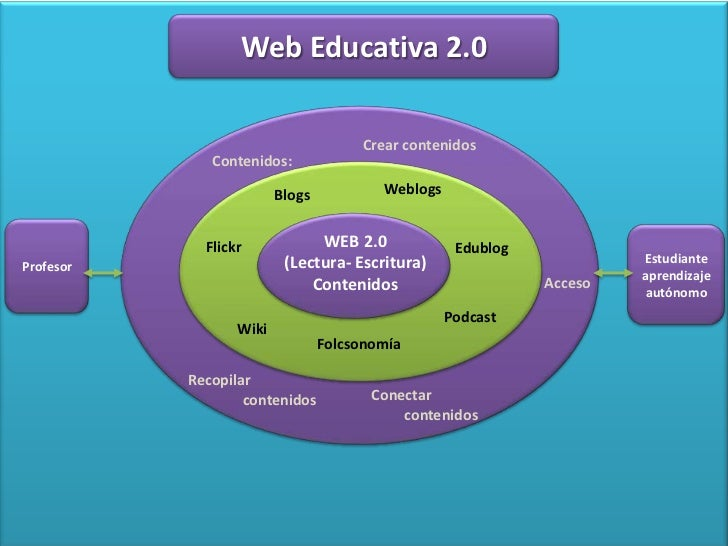 Web Educativa 2.0                                      Crear contenidos              Contenidos:                         B...