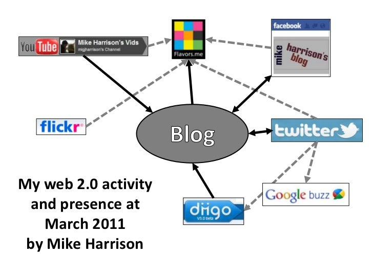 Blog<br />My web 2.0 activity and presence at March 2011 <br />by Mike Harrison<br />