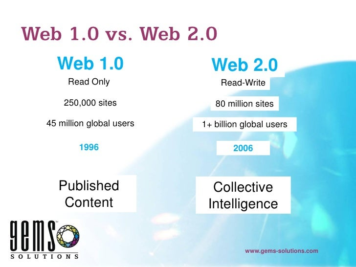 What are web 2.0 websites?