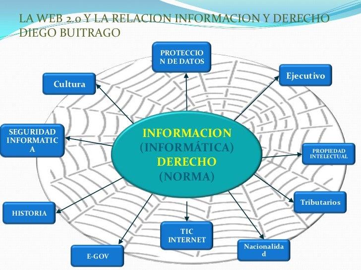 LA WEB 2.0 Y LA RELACION INFORMACION Y DERECHO  DIEGO BUITRAGO                                PROTECCIO                   ...
