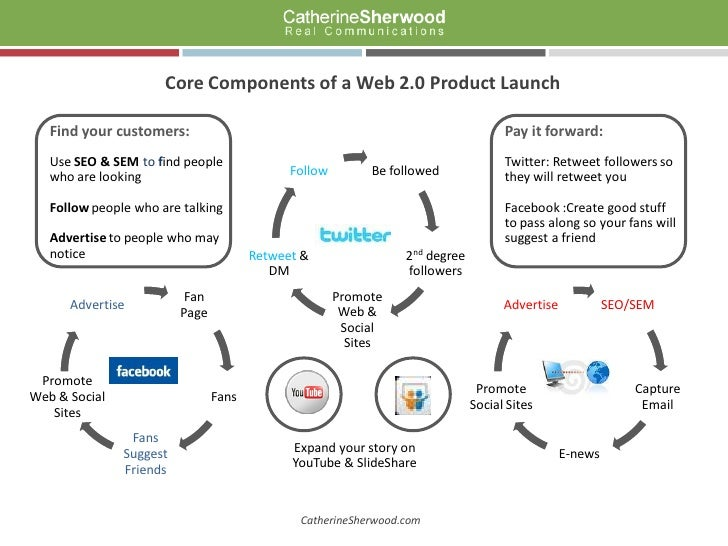 Core Components of a Web 2.0 Product Launch     Find your customers:                                                      ...