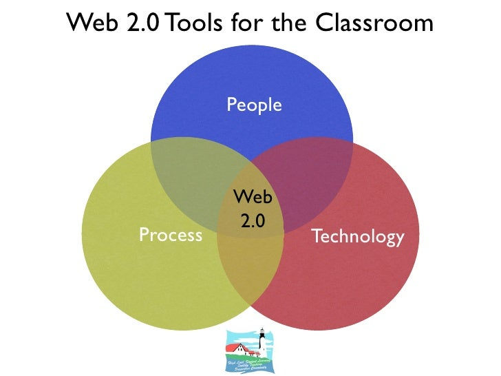 Web 2.0 Tools for the Classroom                  People                    Web                 2.0       Process          ...