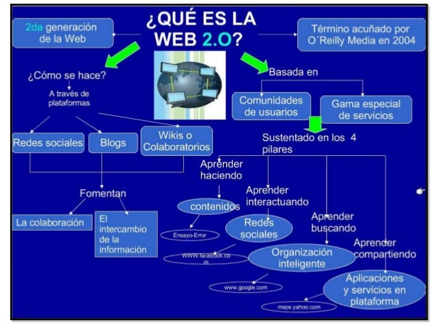 La Web 2.0 con ejemplos Entender la evolución que ha llegado con la Web 2.0 puede realizarse con ejemplos, con proyectos. ...