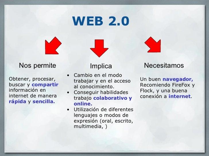Web 2.0 Recursos Educativos.Domingo Méndez