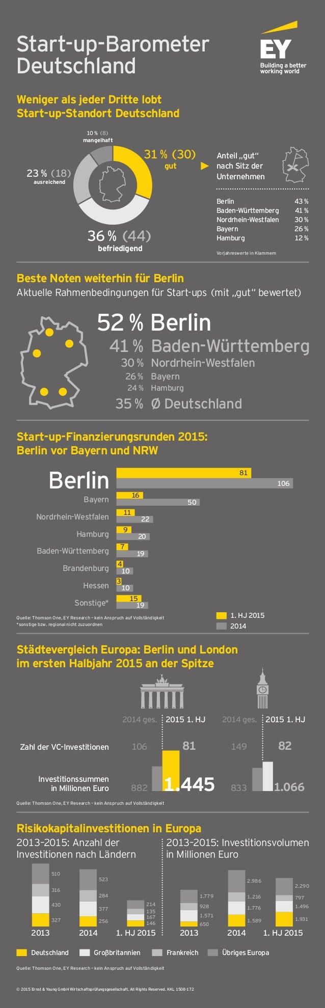 Start-up-Barometer Deutschland Weniger als jeder Dritte lobt Start-up-Standort Deutschland Beste Noten weiterhin für Berli...