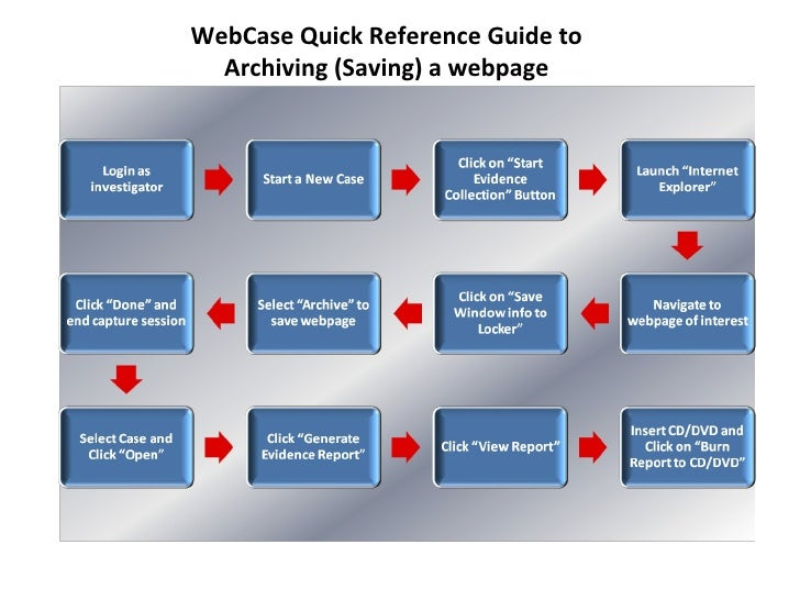 WebCase Quick Reference Guide to Archiving (Saving) a webpage