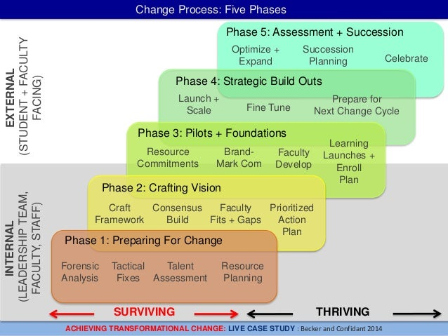 How to create transformational change in higher education for Becker study plan