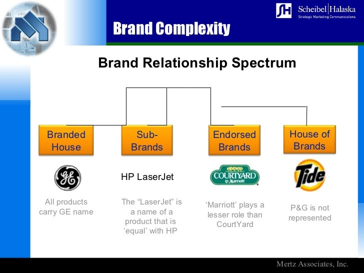 brand relationship spectrum ppta