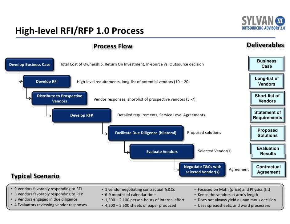 RFP 2.0 - The &... Lay Groundwork