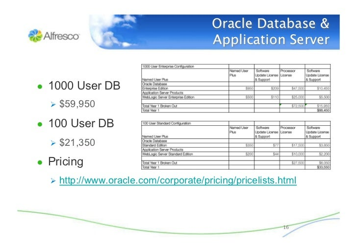 compare ecm between oracle and opentext