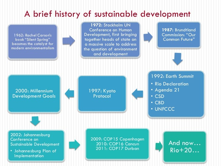 brief history of tourism development History of tourism in india about this timeline create a  national strategy for the development of tourism to achieve greater realisation of the importance.